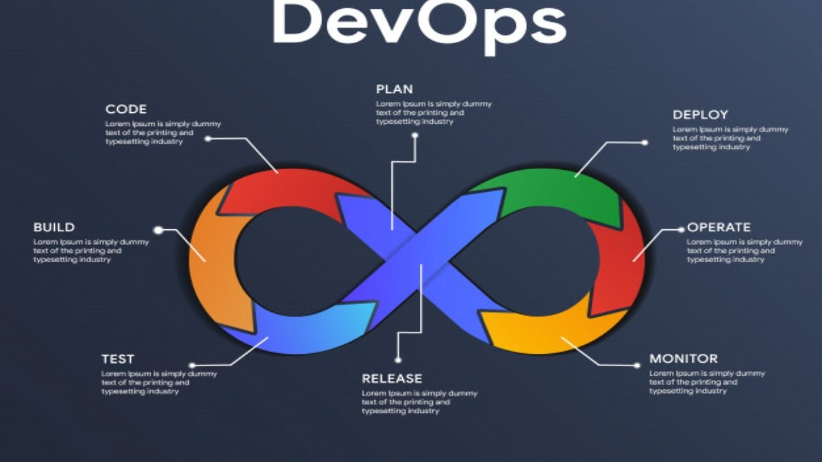 DevOps Start-Ups: Advantages, Reasons Why, and Rapid Growth.