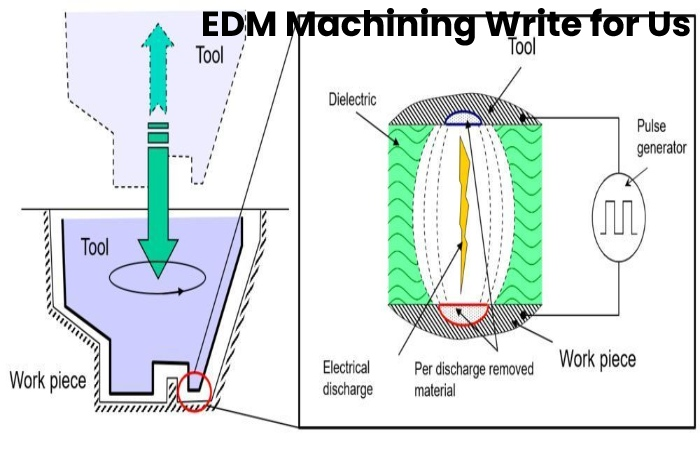 EDM Machining write for Us