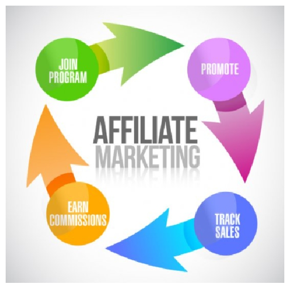 Start Affiliate Marketing - How to Grow Your Blog Audience and Make Profit from Blogging